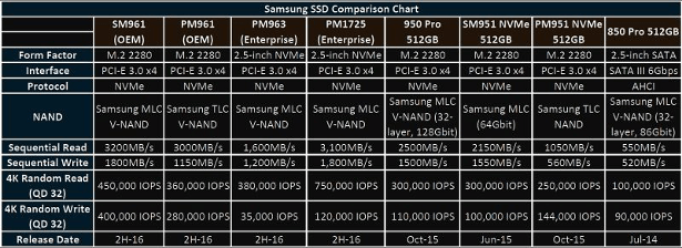 Samsung SSD Comparison Chart pcper