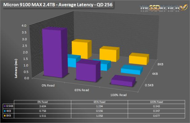 Micron 9100 Max 2.4TB SNIA av lat