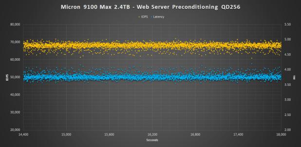 Micron 9100 Max 2.4TB web pre