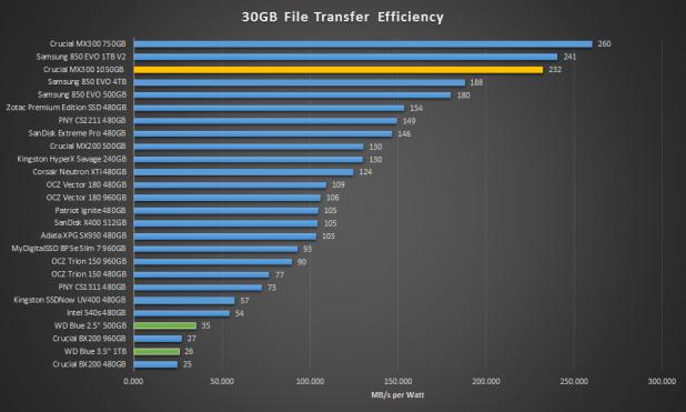 1TB Crucial MX300 30GB Transfer efficiency
