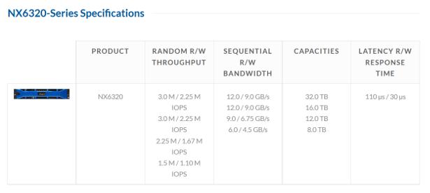 MAngstor NX6320 specs