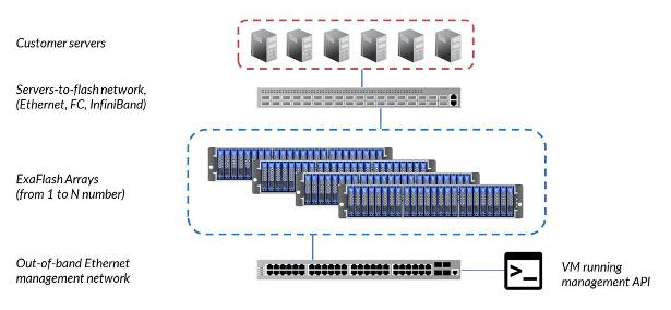 nimbus-exaflash-architecture
