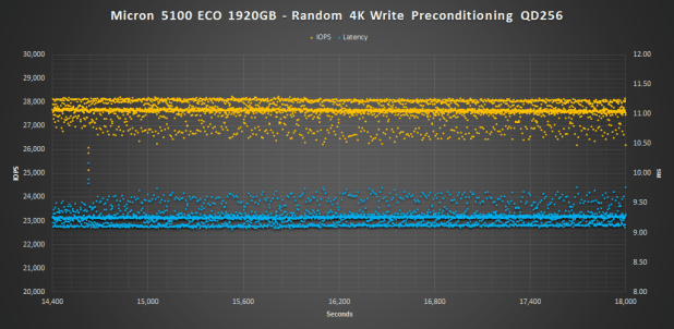 Micron 5100 ECO 4K WRITE PRECON