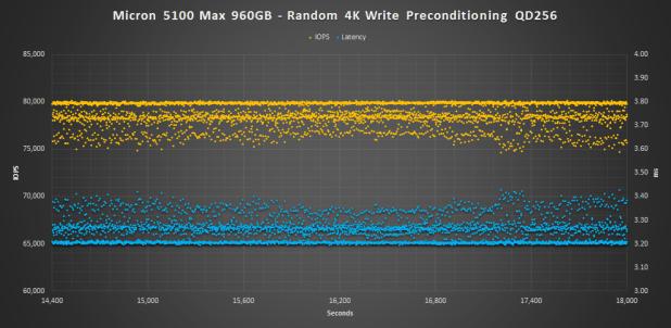 Micron 5100 MAX 4K WRITE PRECON