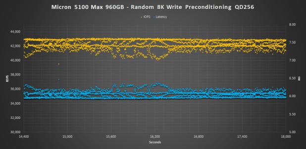 Micron 5100 MAX 8K WRITE PRECON
