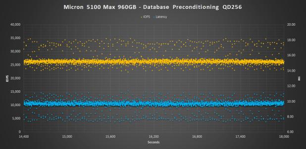 Micron 5100 MAX DB PRECON