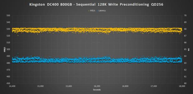 Kingston DC400 800GB Pre 128K