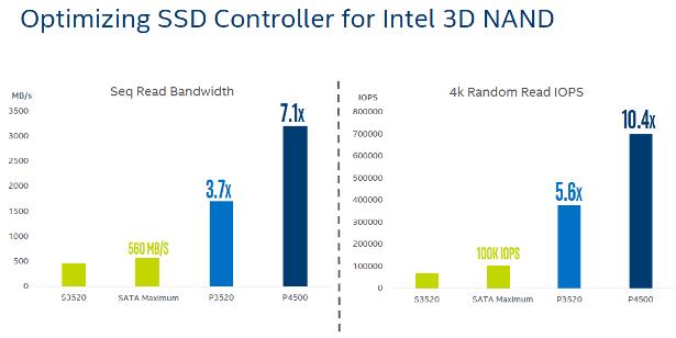Intel SSD DC P4550 P4600 performance comparison