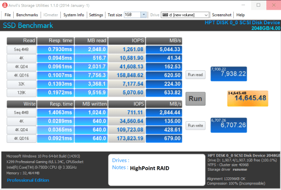Highpoint SSD7101 Toshiba RD400 HP RAID 0 Anvil