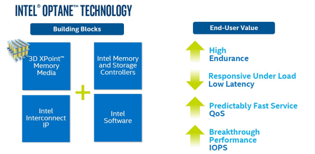 Intel Optane SSD900 building blocks
