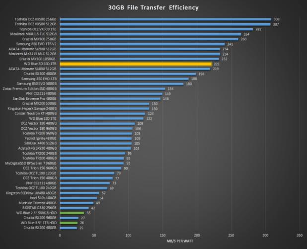 WD Blue 3D SSD & SanDisk Ultra 3D 30GB Transfer efficiency