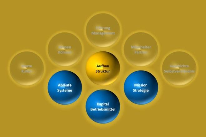 weich-ist-hart-struktur-system-mission-strategie