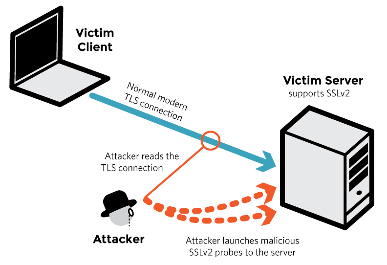 New Attack Against Ssl Threatens Secure Connections