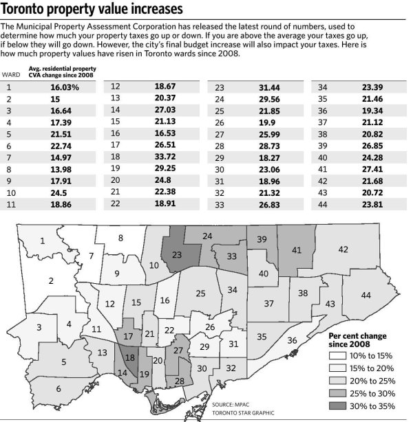 Biggest property tax increases expected in Davenport ...