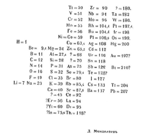 Amazing Periodic Table Sodium Abbreviation Best Of Electronic Structure Of Atoms  Electron Configurations New Chapter Building Up The Periodic Table  Chemistry ...
