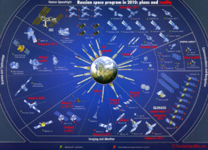 Russian Space Plans and Reality 2010