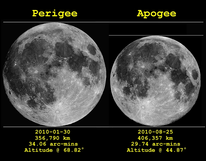 An image showing the difference between perigee and apogee Full Moons.