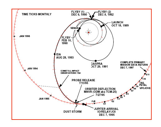 Galileo spacecraft trajectory