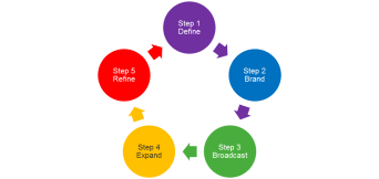 The Startup Business 5 Steps