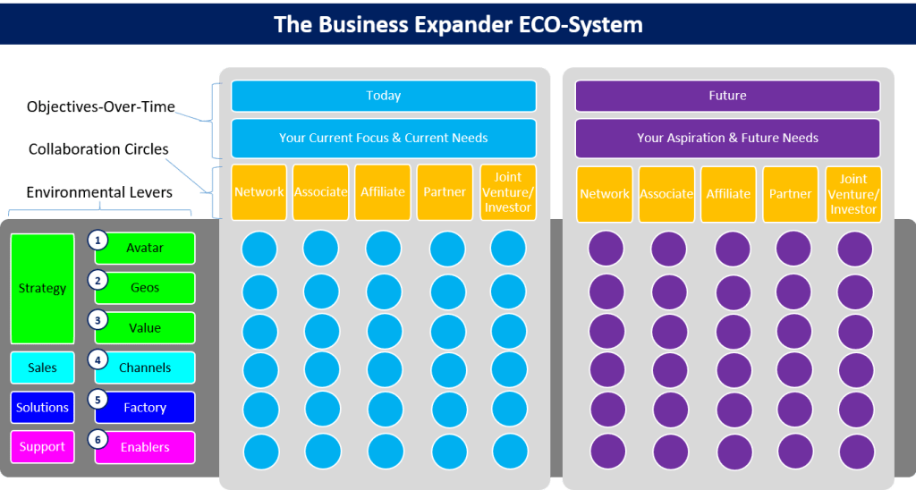 Business Expander ECO-System