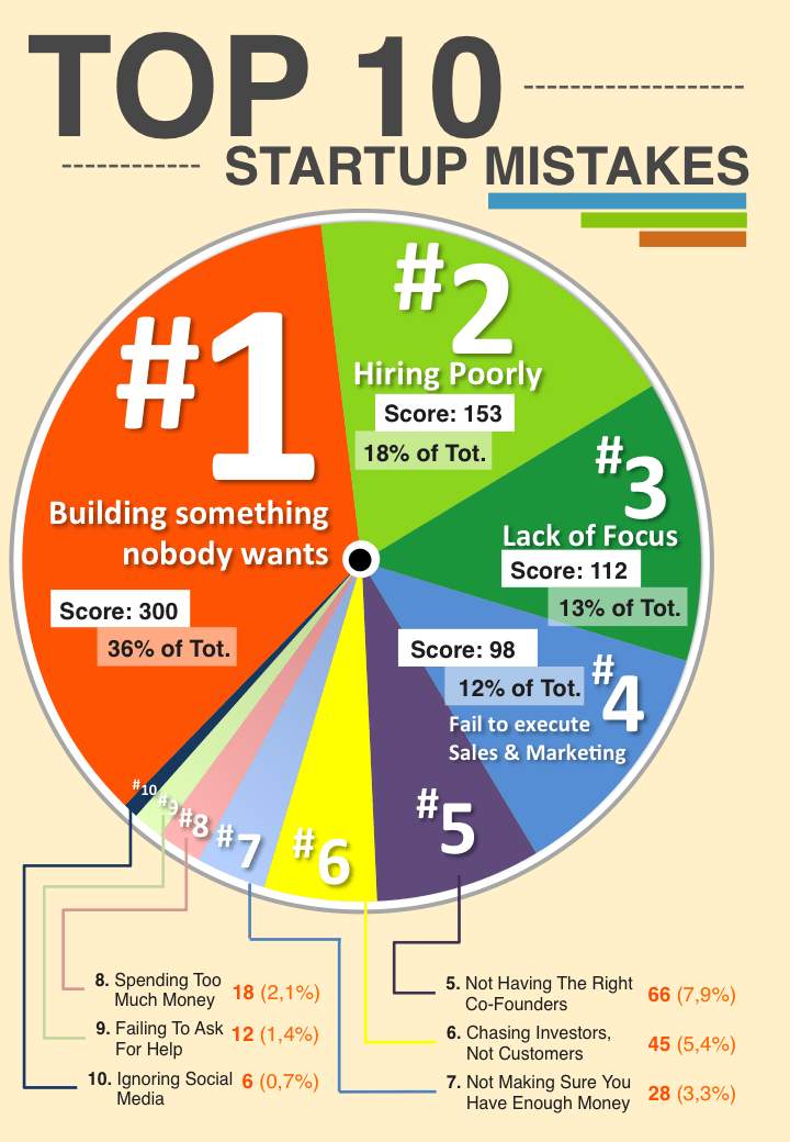 Ten Biggest Startup Mistakes You Should Avoid [Infographics]