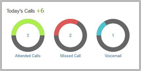 MyOperator Call Tracking