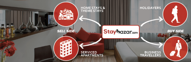 Staybazar Expands To Tier 2 and 3 Cities