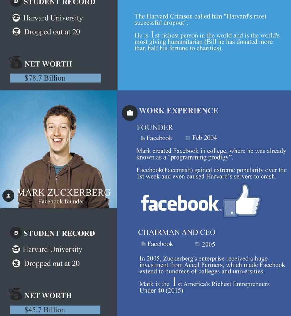 famous-entrepreneurs-college-dropouts