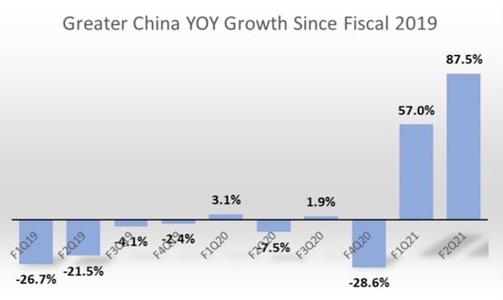 Figure 2: Greater China YoY growth since fiscal 2019.