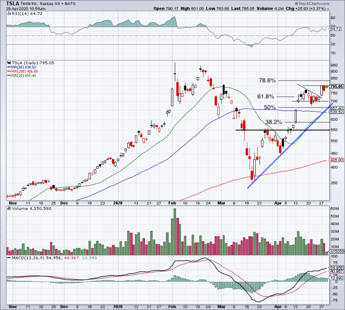 Tesla - How to Trade It After the Electric Carmaker's ...