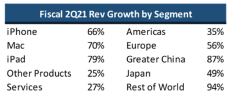 Fiscal 2Q21 Rev growth by segment.