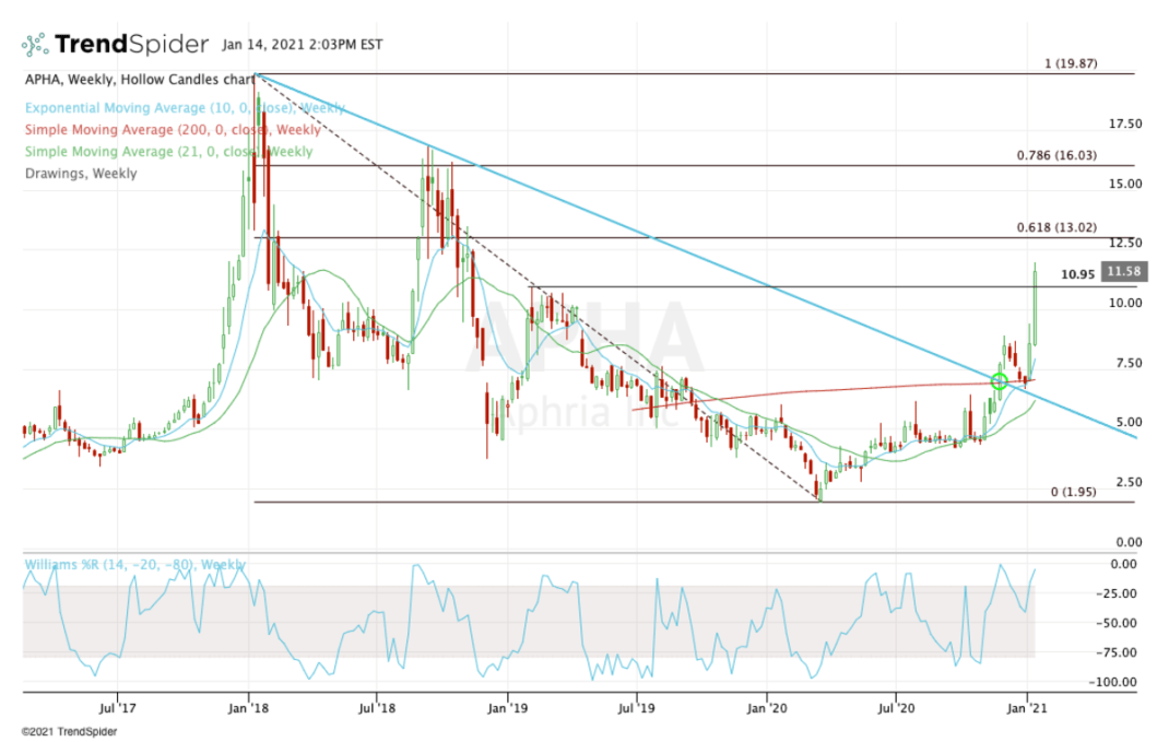 Weekly chart of Aphria stock.