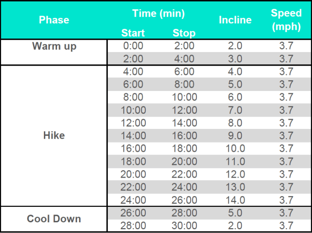 Indoor Hike Treadmill Workout