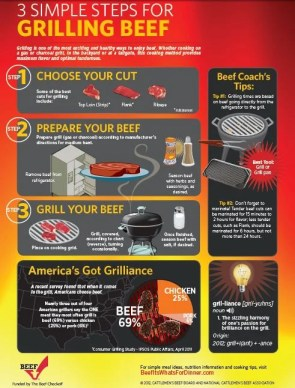 3 Steps for Grilling Perfect Beef
