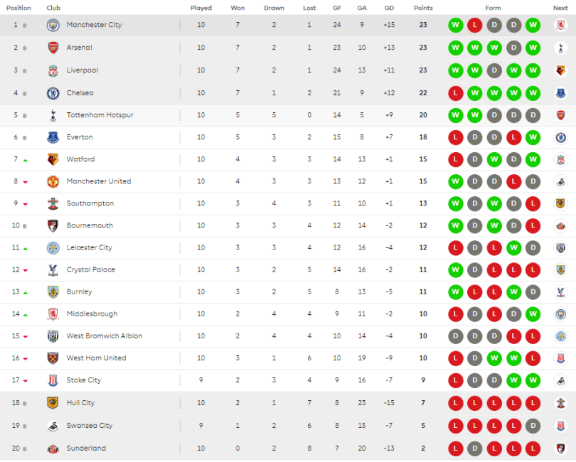 Oct 2016 see the english premier league table for week 10 for England league table 2016