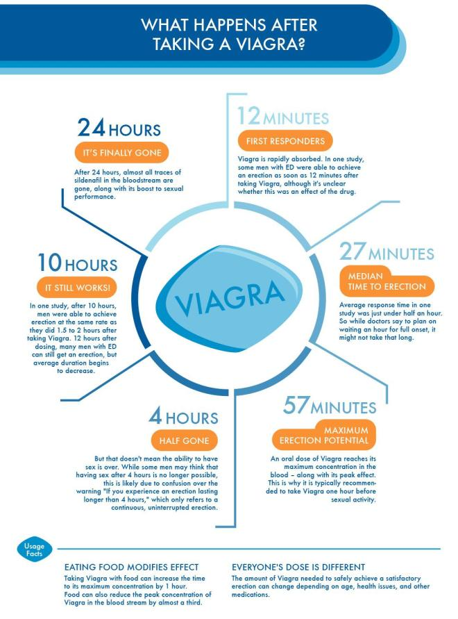 This is how Viagra affects the body over a 24-hour period