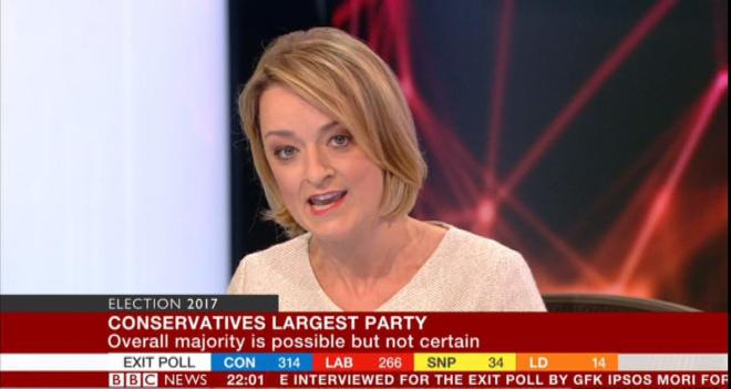 Laura Kuenssberg suffered a slip of the tongue on election night