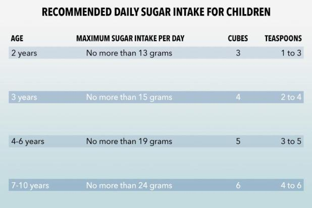 Here's how much sugar your kid should be eating