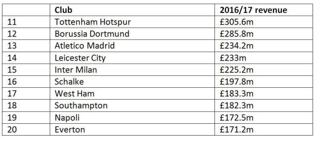 The 11-20 positions in the Deloitte Money League table shows the strength of the Premier League clubs