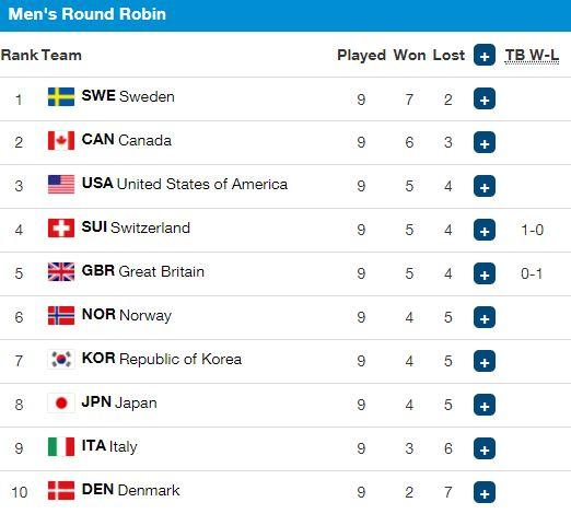 The dream is over for Team GB men after they lost their tie-breaker to Switzerland