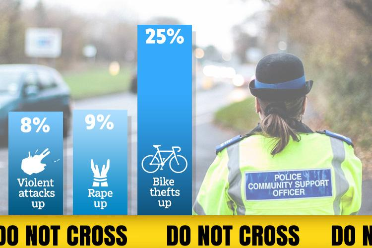 Crime, including violent attacks, rape and bike thefts, increase in the summer months