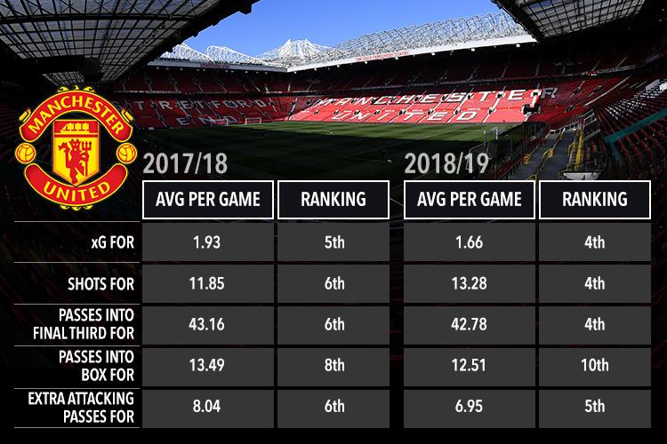 Advanced stats show Manchester United are struggling in the final third compared to last season (Premier League only)