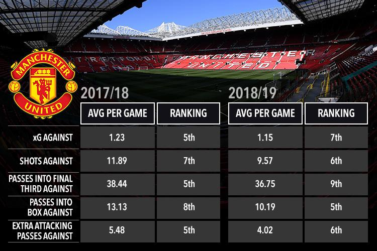 They are defending better, but United's stats were not close to what a top four team should be recording