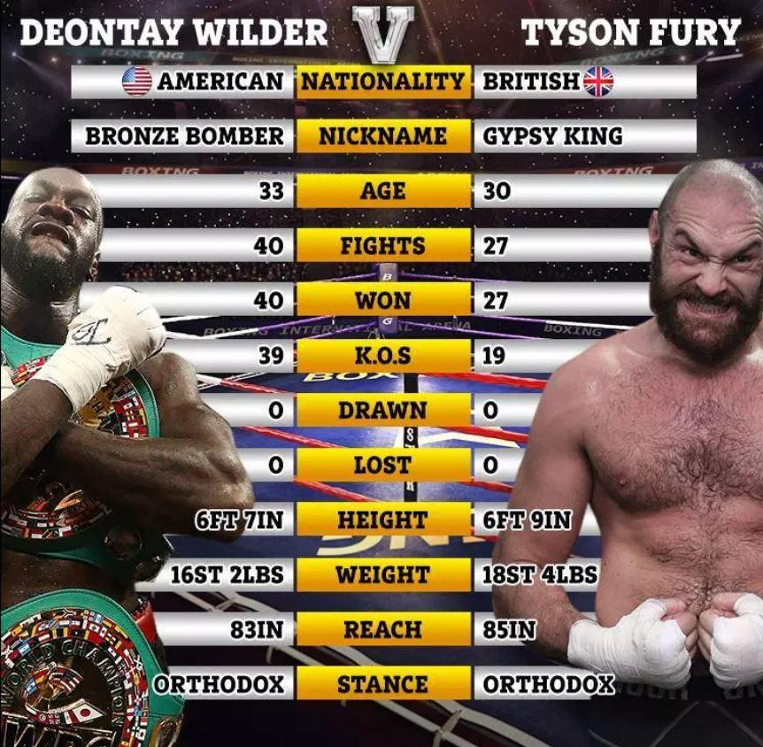 What Precise Time Is Ring Stroll For Tyson Fury Vs Deontay