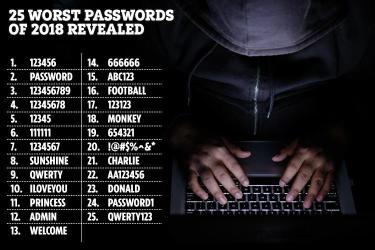 These are the WORST passwords of 2018 – so don't ever use them