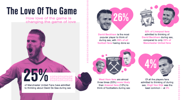 Surprisingly, 32 per cent of Liverpool fans admitted to thinking about Beckham in the bedroom