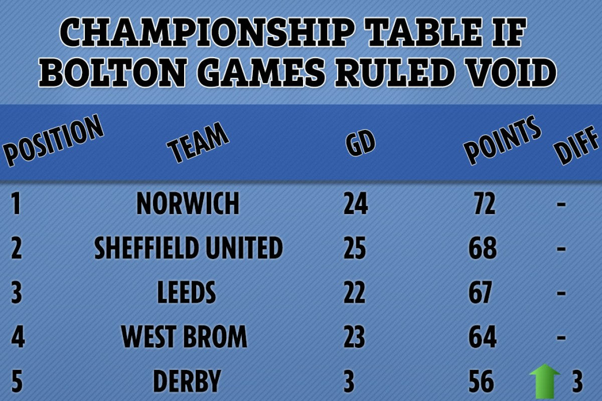 Derby would leap into Championship play-off spots if Bolton