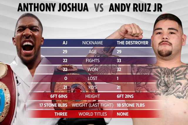 Andry Ruiz replaces Jarrell Miller and takes on unified world champion Anthony Joshua
