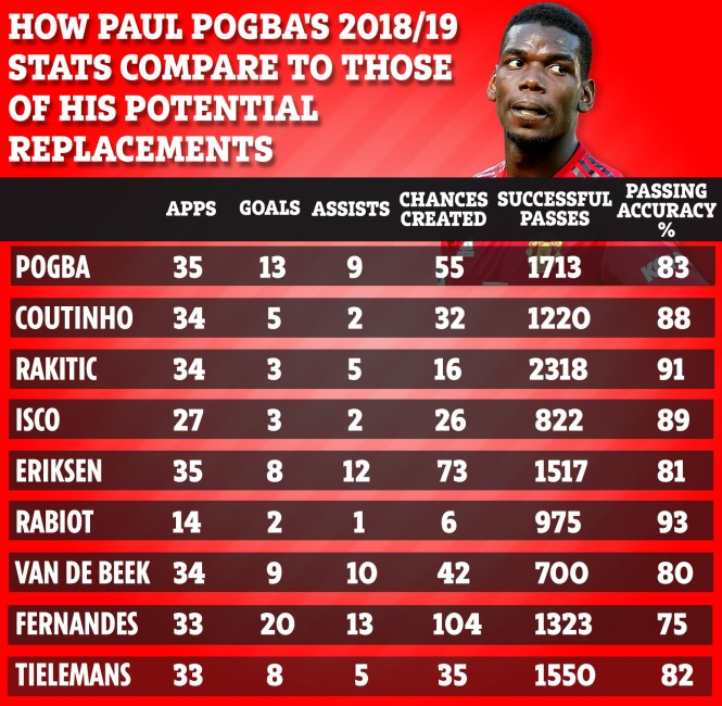 Paul Pogba looks set to leave Manchester United this summer - but who could they replace him with?