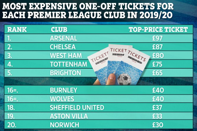 As things stand, Norwich's most expensive home ticket of £30 will be less than any other club in the top flight